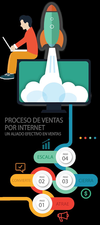 Proceso de ventas por internet, un aliado efectivo en tus ventas